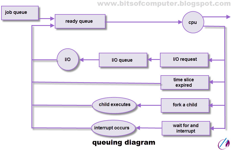 Process scheduling and scheduling queues bits of computer presentation of process scheduling is a queuing diagram ccuart Image collections