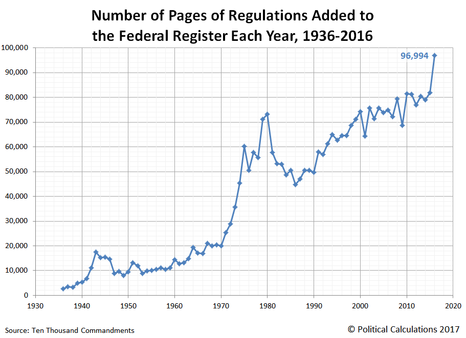 Number of Pages of Regulations Added to the Federal Register Each Year, 1936-2016