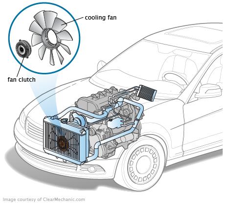 Embrayage du ventilateur de refroidissement