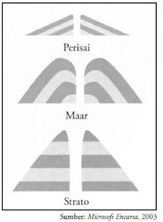 Tipe-tipe gunungapi berdasarkan bentuknya yang terjadi di alam.