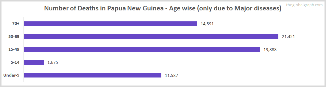 Number of Deaths in Papua New Guinea - Age wise (only due to Major diseases)