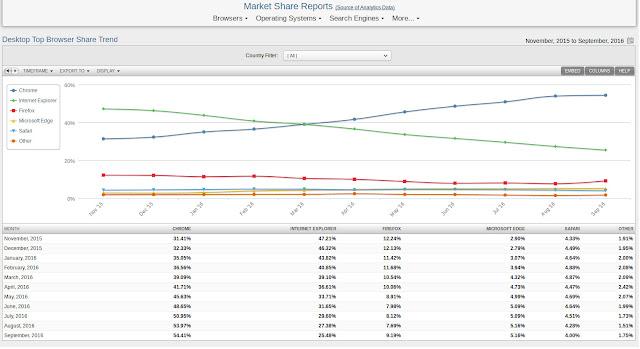 Google Chrome se tornou líder de mercado