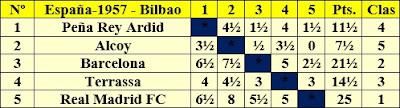 Clasificación por orden del sorteo inicial del II Campeonato de España por equipos Bilbao 1957