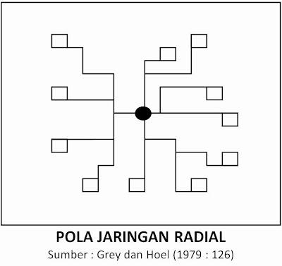Tipe Jaringan Angkutan Umum - Pola Jaringan Radial (Grey dan Hoel, 1979)