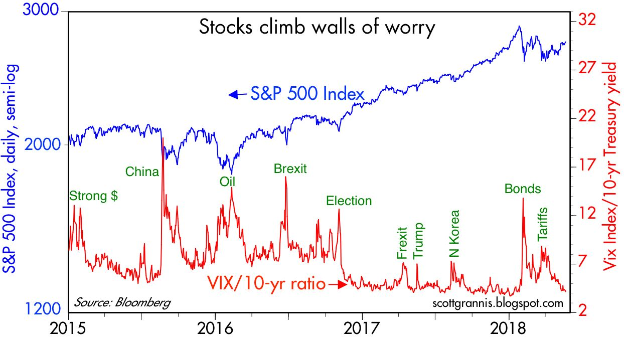 as chart 1 shows the market s degree of anxiety proxied by the ratio of the vix index to the 10 yr treasury yield recently has settled back down to