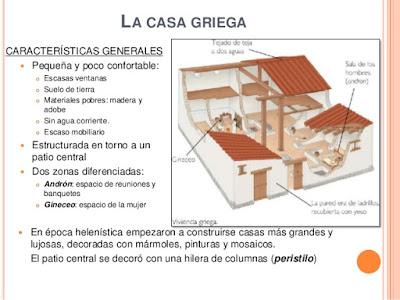 La vivienda de los griegos, Las casas de los antiguos griegos, vida social civilización griega, decoración de las viviendas,