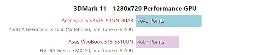 Asus VivoBook S15 (S510UN) Laptop Review - 247 Techie