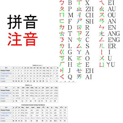 Zhu Yin and Pin Yin