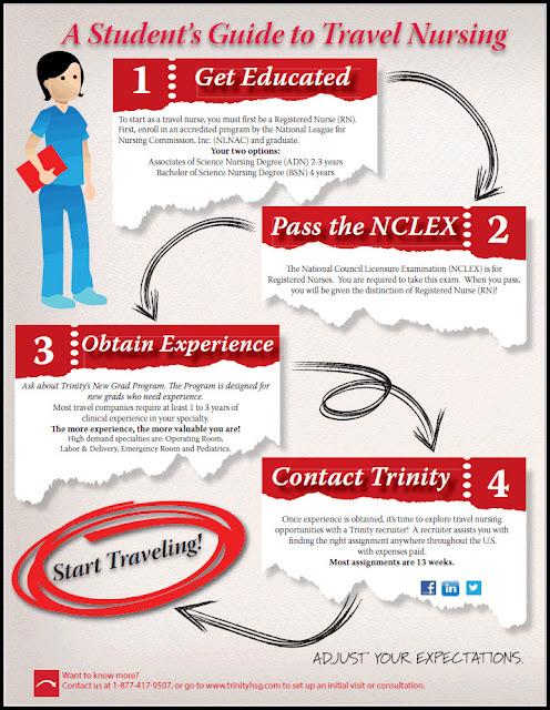 Trinity Travel Nursing