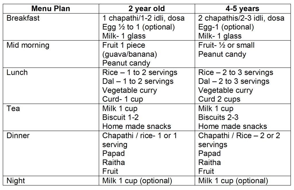 Nutrition for school children