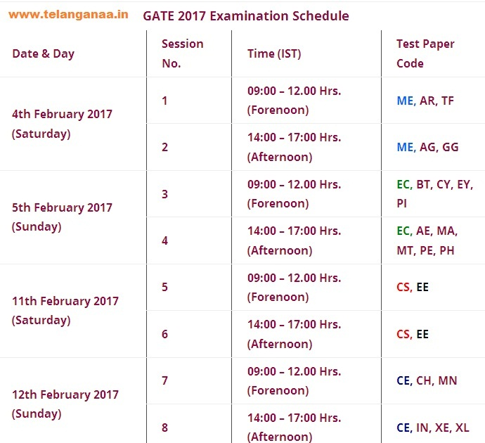 GATE Admit Card / Hall Tickets Examination Schedules 2017