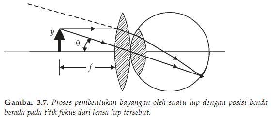 Proses pembentukan bayangan oleh suatu lup dengan posisi benda berada pada titik fokus dari lensa lup tersebut