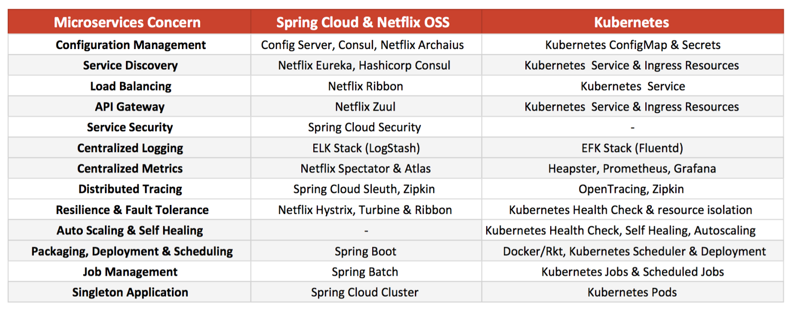 Spring Cloud for Microservices Compared to Kubernetes