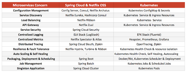 Deploying Microservices: Spring Cloud vs  Kubernetes - DZone