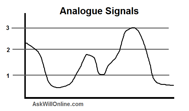 Analog signal - Internet of Things with Raspberry Pi 3 [Book]   Analog Signal