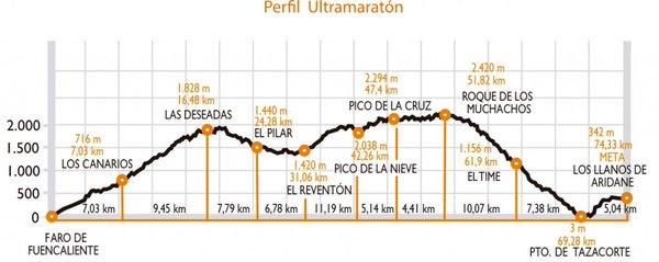 Altimetría Transvulcania 2016