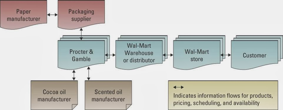 supply chain management processes adopted by wal mart Research was conducted in the form of case studies on rfid technology and wal-mart's supply chain management practices in general, the research is more descriptive and interpretive in nature.
