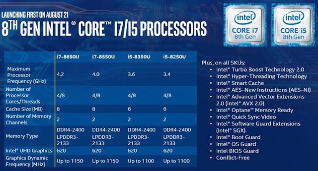 placa de vídeo Intel UHD 620