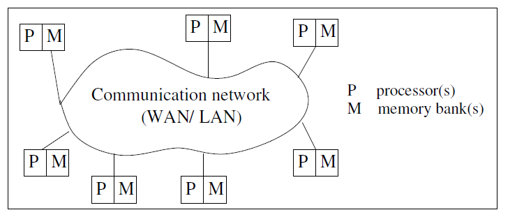 Distributed Computing Concepts