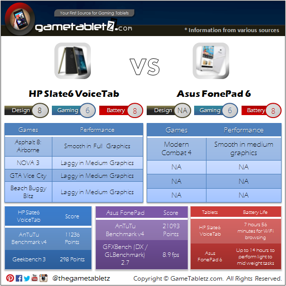 HP Slate6 VoiceTab vs Asus FonePad 6 benchmarks and gaming performance