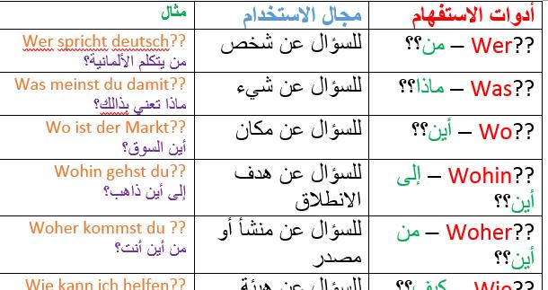 طريقة تكوين جمل استفهامية في اللغة الانجليزية
