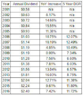 Hershey Company (HSY) Annual Dividend and Growth Rates Since 2001