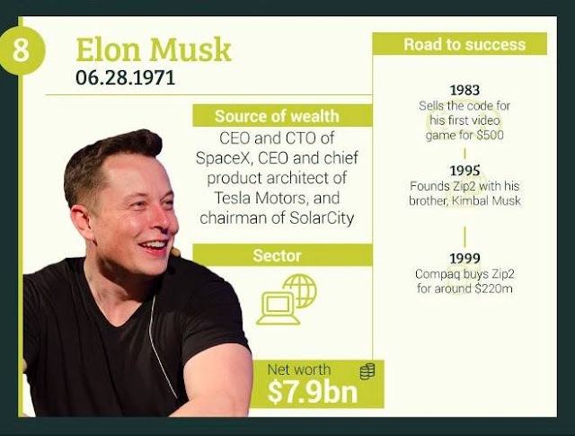 8-Elon-Musk+CEO-CTO-of-SpaceX+Tesla-Motors+Chaiman-of-SolarCity