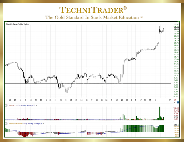 chart example of a position trade with continues upside potential - technitrader
