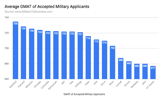 Average GMAT of accepted military applicants at top business schools