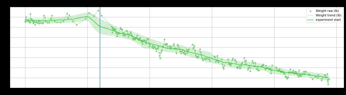 あなたは一日にどれくらいの脂肪を失うことができますか