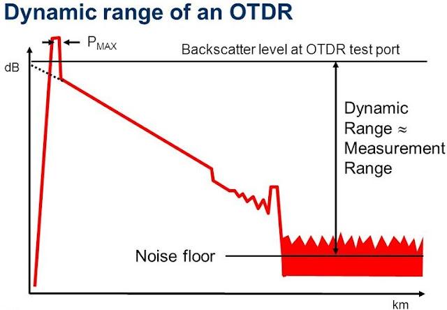 OTDR Dynamic range