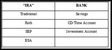 IRA - Traditional, Roth, SEP, ESA --- Bank - Savings, CD/TimeAccount, Investment Account