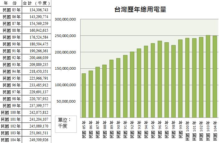 低碳生活部落格: 2015年臺灣電力消費略降 燃氣發電增加