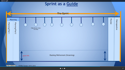 Sprint as a Guide - Mike Caspar