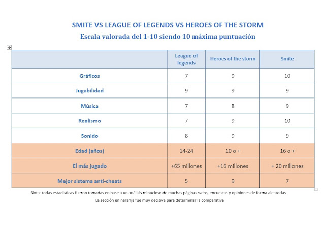 tabla de comparación entre smite league of legends y  heroes of the storm