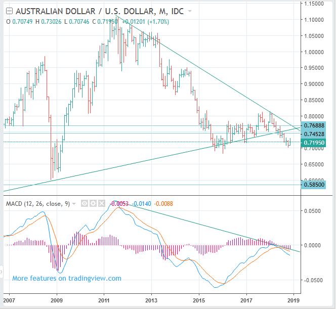 AUDUSD (Australian Dollar to USD rate) Long Term Forecast: SELL(Short)