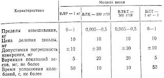 Основные характеристики лабораторных технических весов