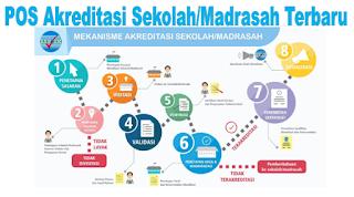POS Akreditasi Sekolah/Madrasah 2019