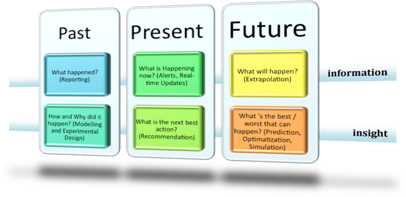 past present and future trends essay Introduction throughout my professional life i have been involved with the introduction of new technologies and though my day job was to chase the future.