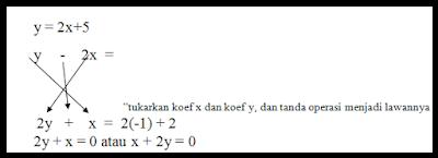 solusi Cerdas menyelesaikan soal persamaan garis