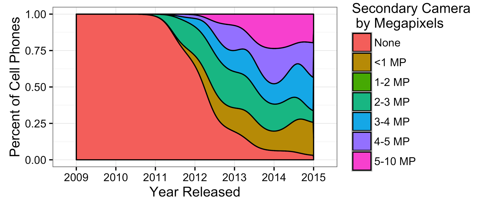 One of the Best and Most Underutilized Graphs in ggplot2