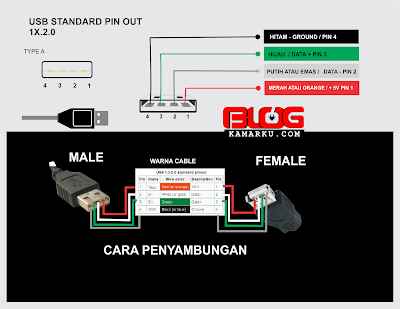 Data Pin Usb dan Susunan warna kabel 2.0