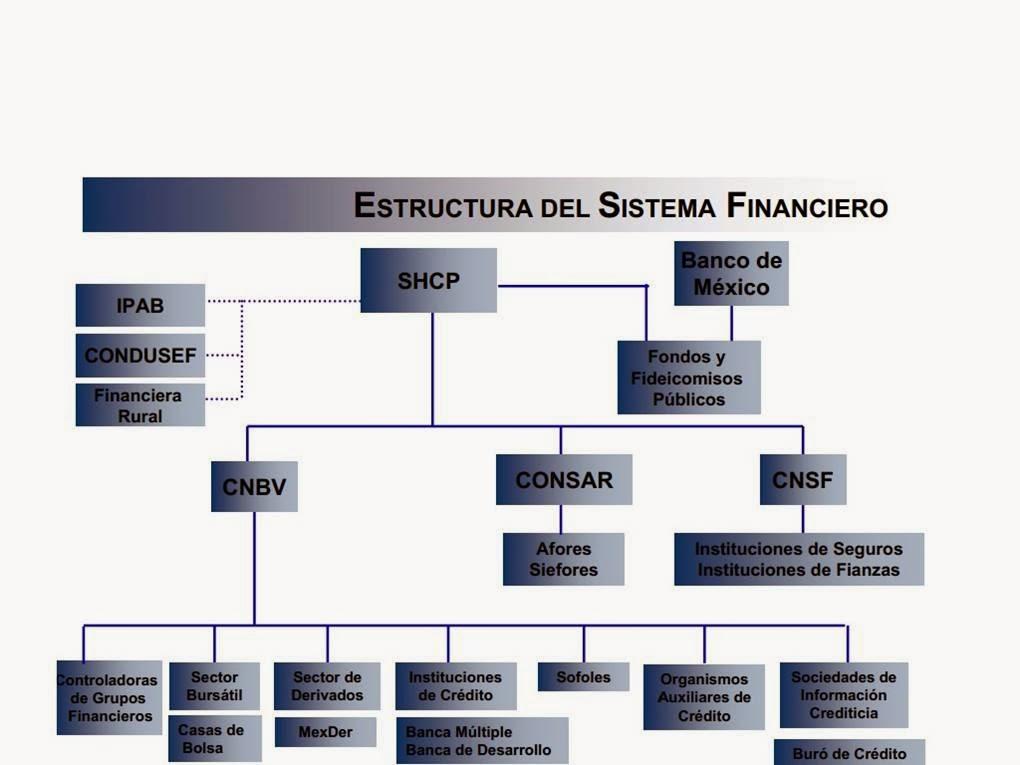 Expo Finanzas Anny Gaby Naye Y Omar Estructura Del