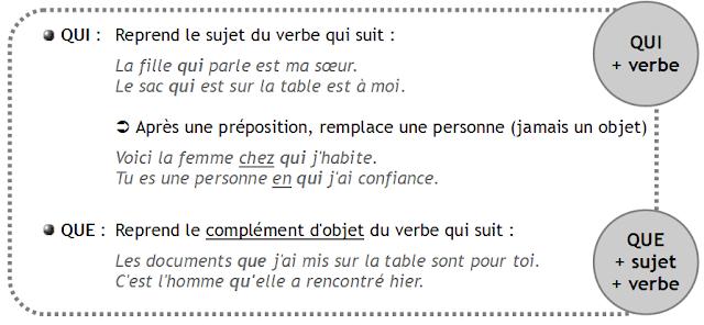 Zaimki względne proste - zaimki QUE, QUI 2 - Francuski przy kawie
