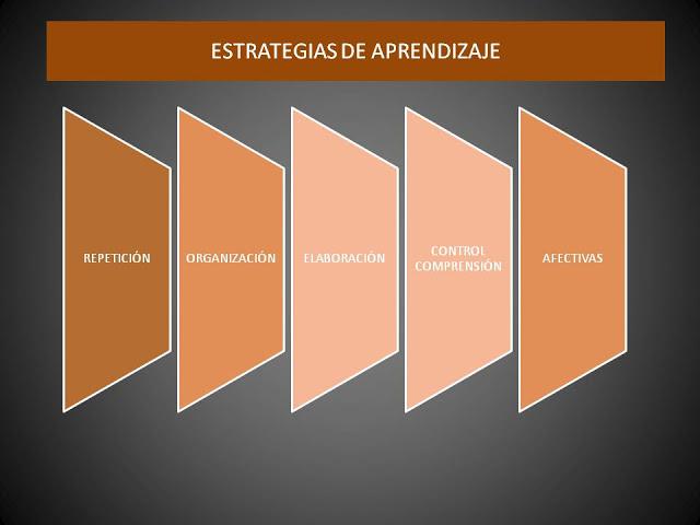 el alumno debe conocer las estrategias de aprendizaje para poder aplicar las que más se adapten a sus necesidades personales