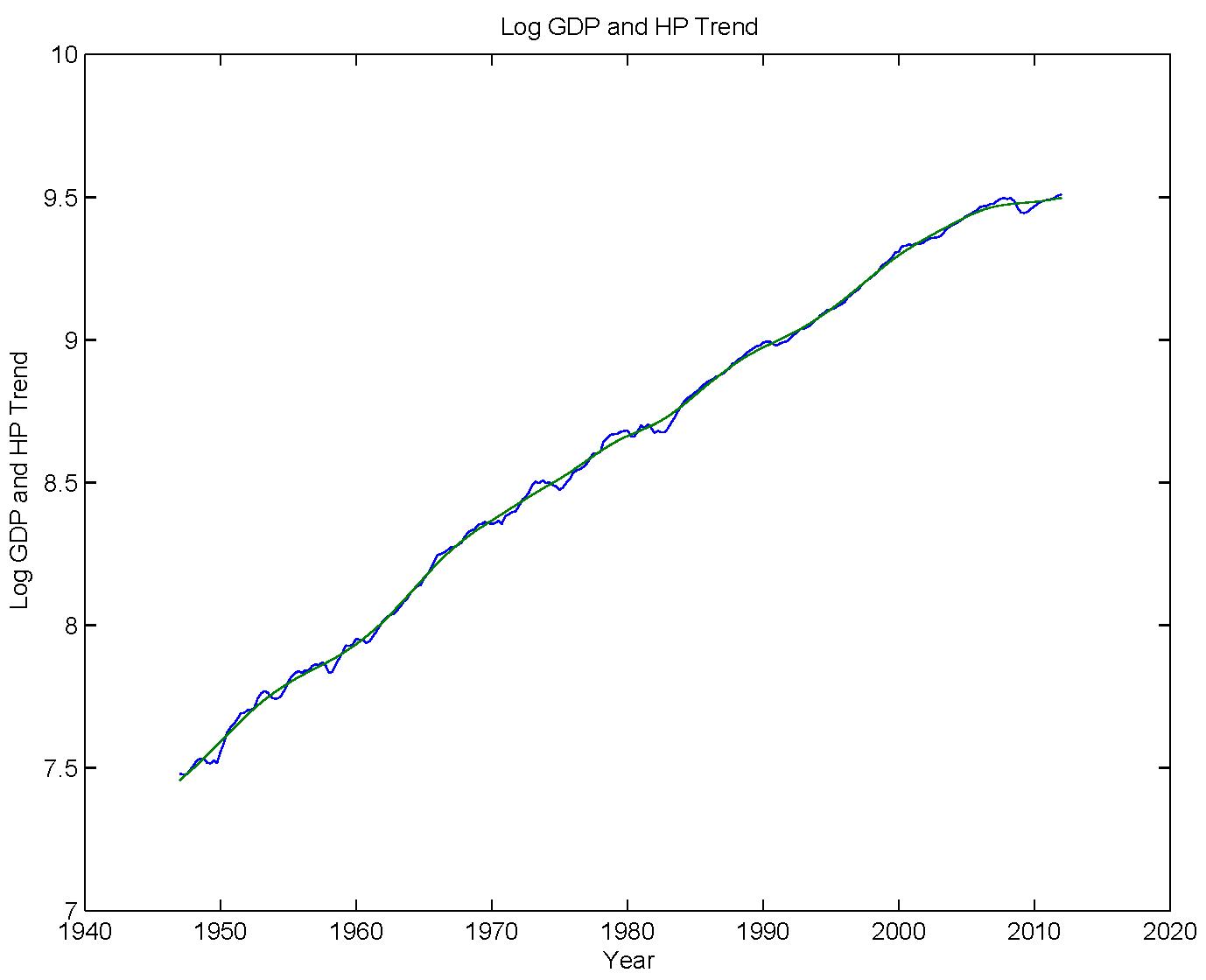 Stephen Williamson New Monetarist Economics Hp Filters