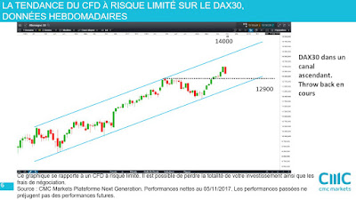 Analyse technique #DAX30 $dax moyen terme [12/11/2017]