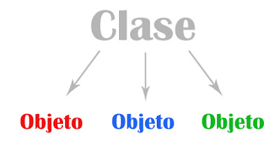 Programación Orientada a Objetos en C++: Clases y Objetos