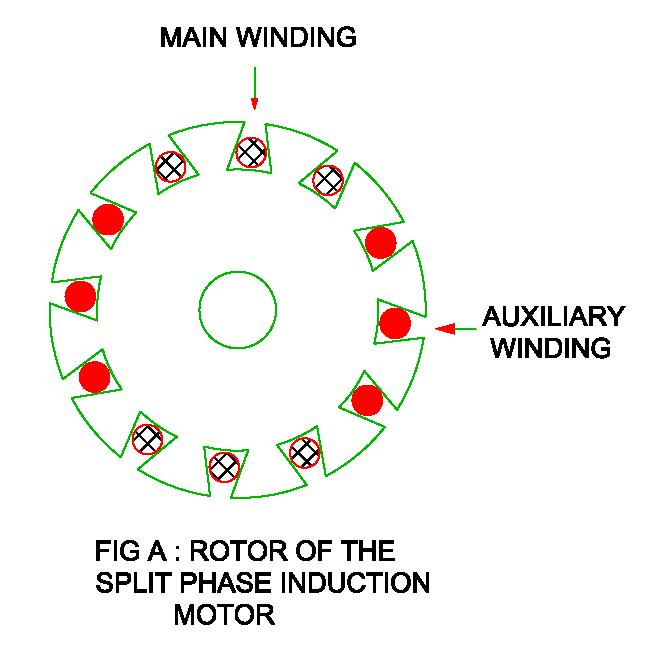 Split Phase Motor : Construction, Working, Torque - Speed