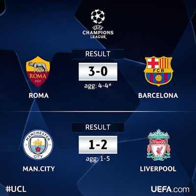 A stunning second-leg comeback sends Roma to the semi-finals; Liverpool reach last 4 for the first time since 2008